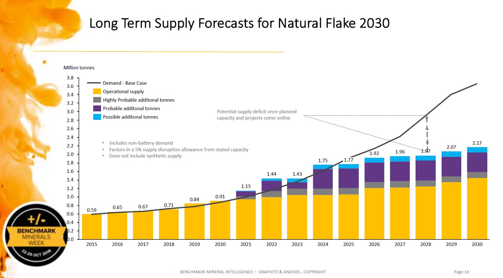 long term supply forecast natural graphite flake